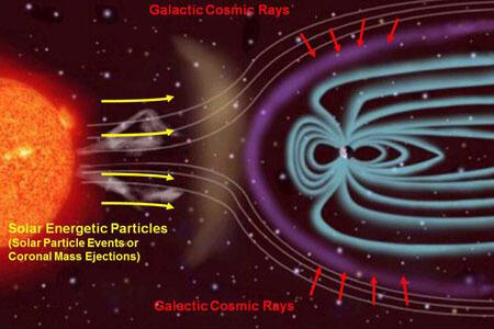 natural cosmic solar radiation