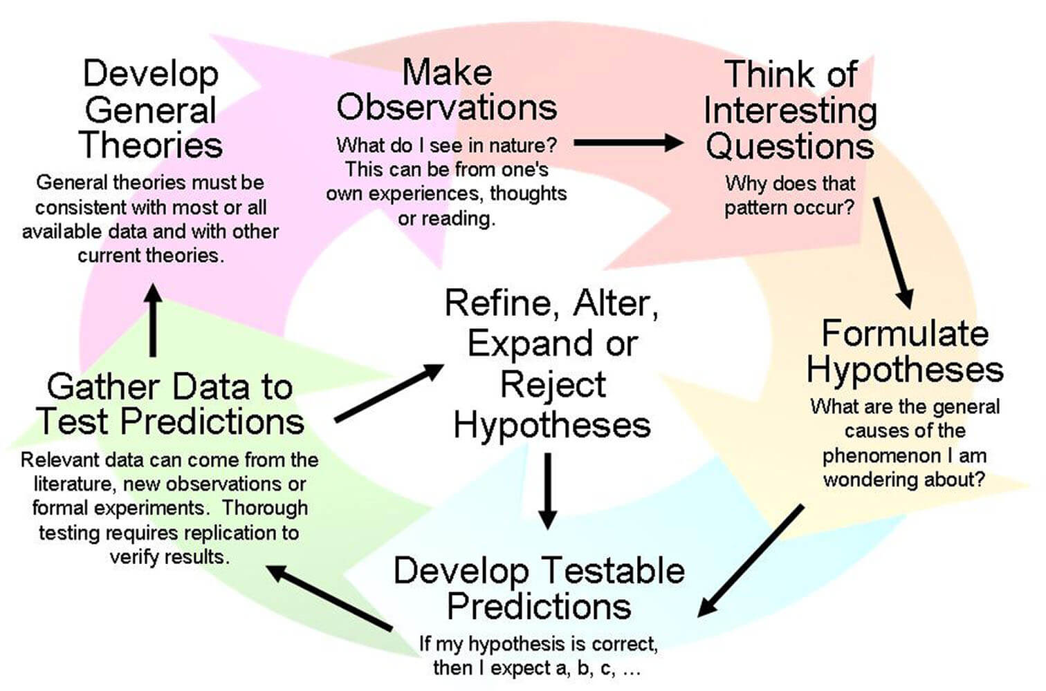 scientific method ongoing process