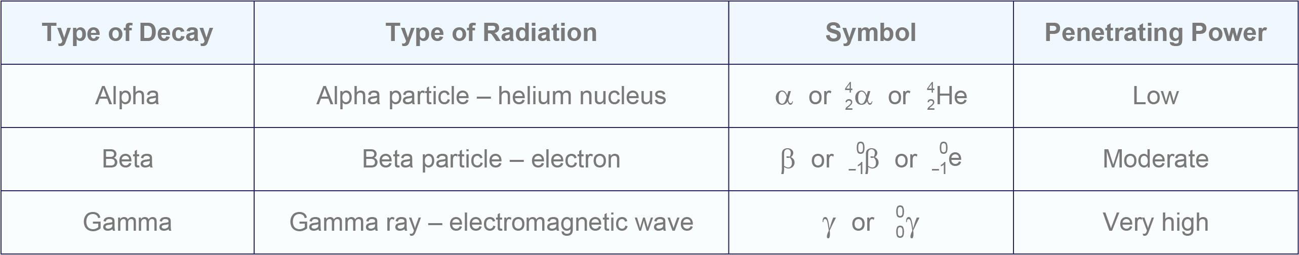 types of nuclear decay alpha beta gamma table