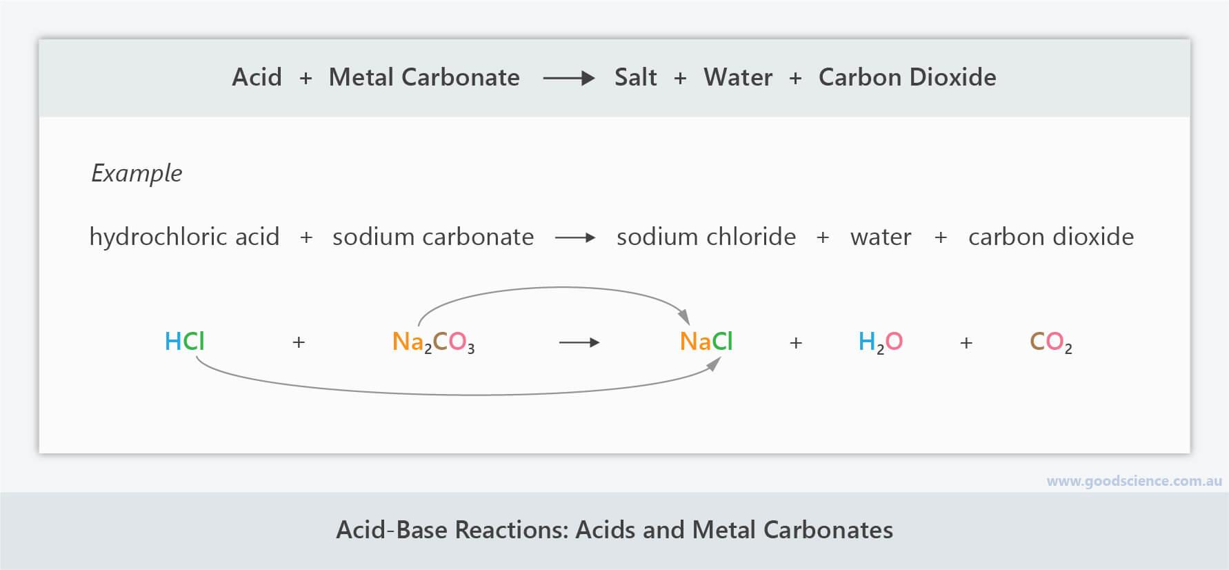 acid base metal carbonate neutralisation reaction formula equation