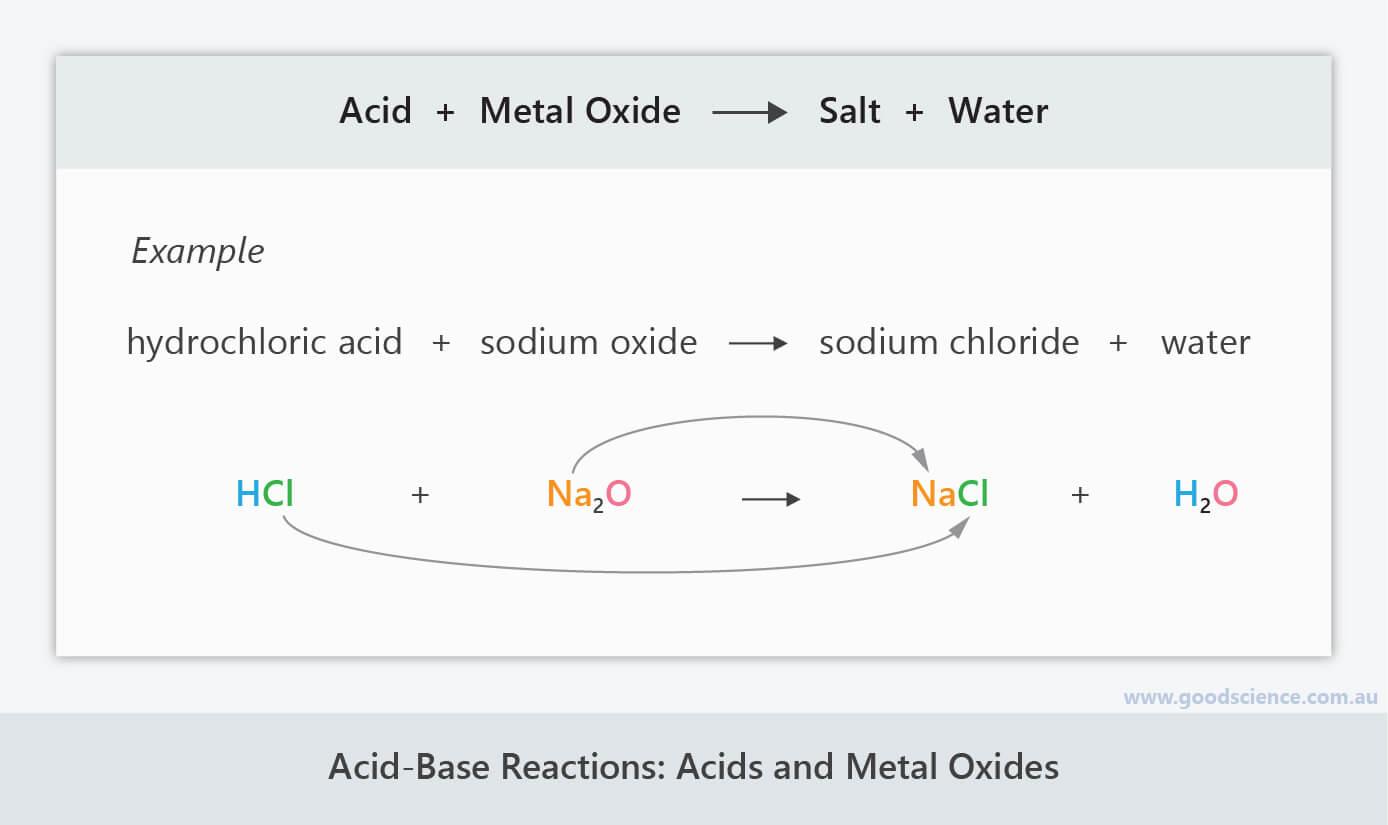 acid base metal oxide neutralisation reaction formula equation