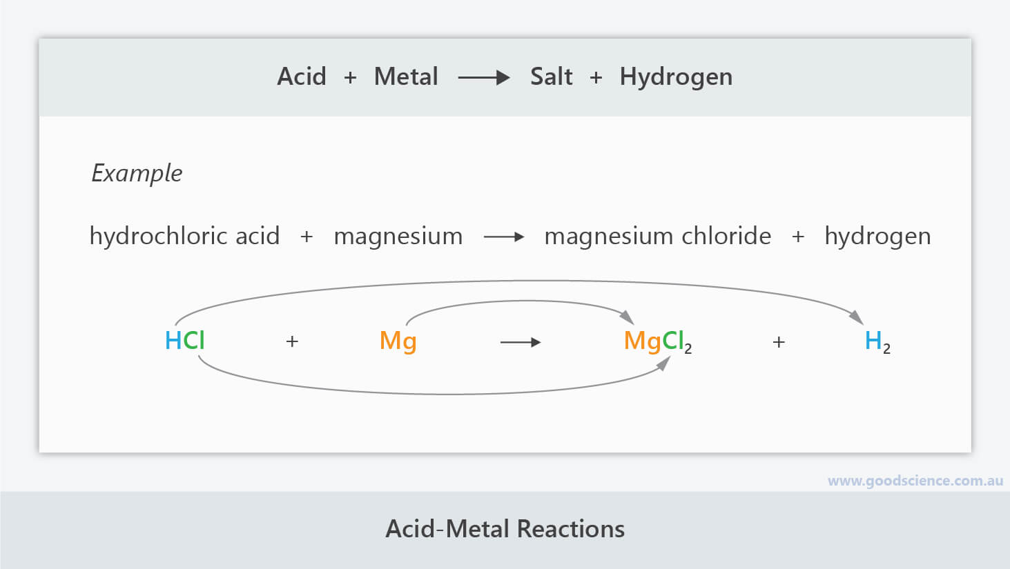 acid metal reaction general formula equation