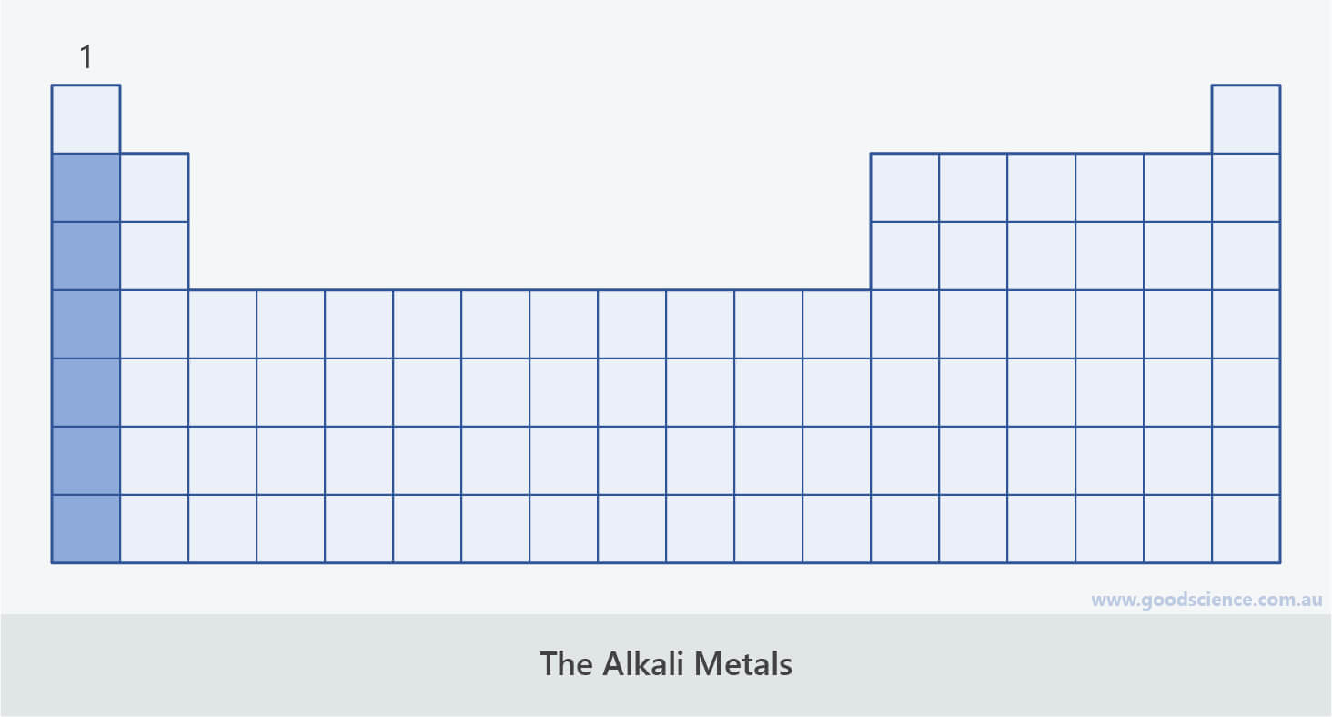 alkali metals group 1 periodic table