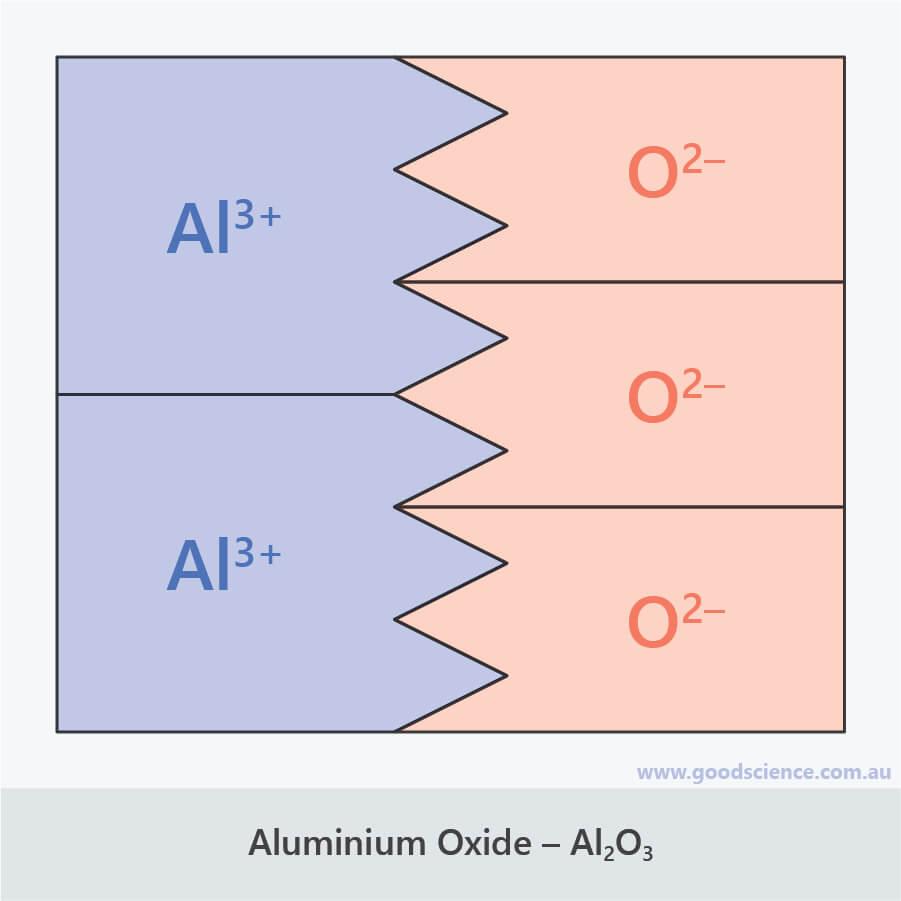 Al2O3 aluminium oxide ionic formula puzzle pieces