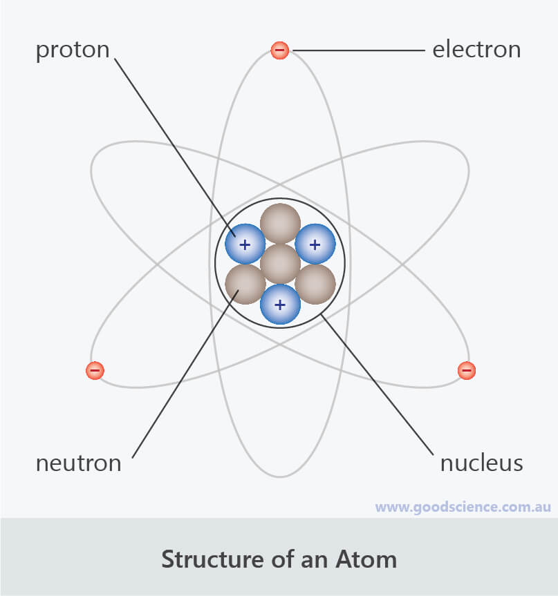 atom structure labelled protons electrons neutrons nucleus