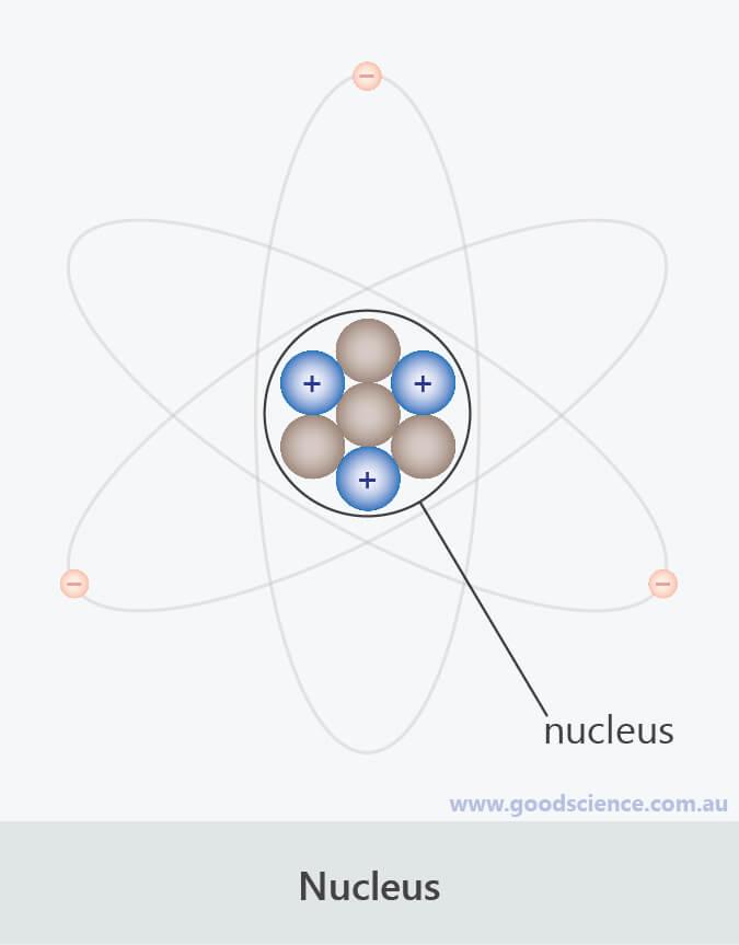 atom structure nucleus