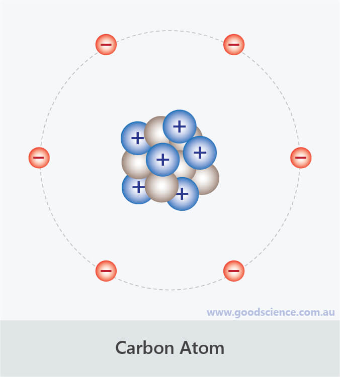 carbon atom atomic number six protons