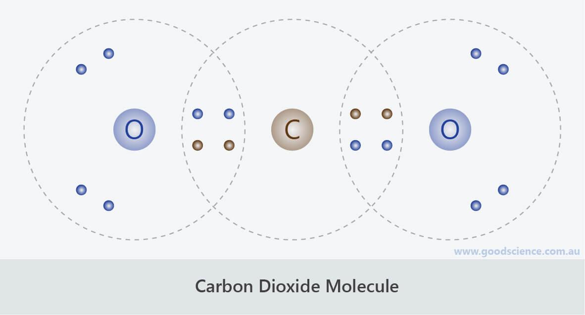 carbon dioxide molecule co2 covalent lewis structure