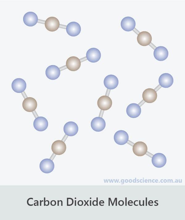 carbon dioxide molecules atom arrangement
