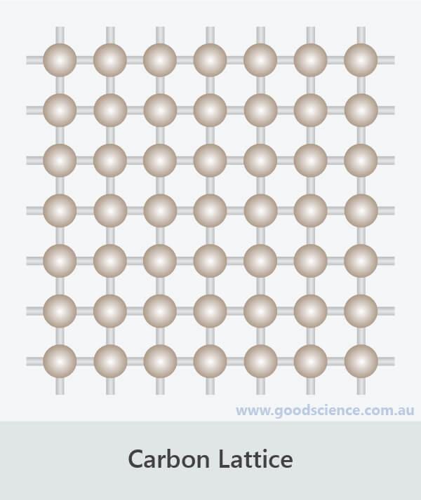 carbon lattice atom arrangement