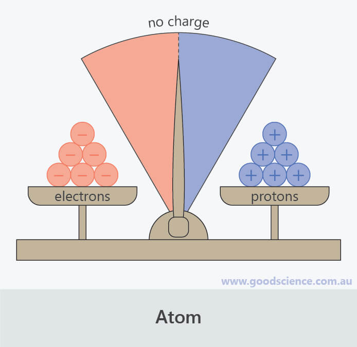 charge atom neutral protons electrons scales