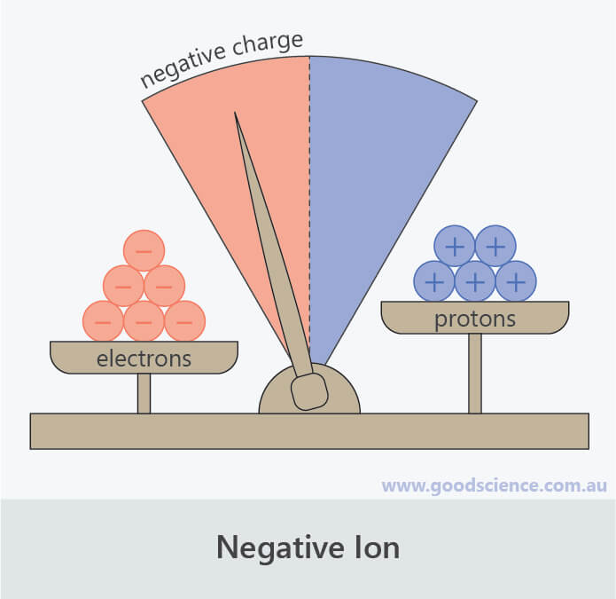 charge negative ion protons electrons scales