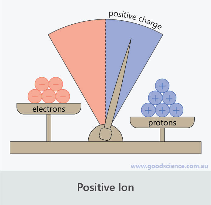 charge positive ion protons electrons scales
