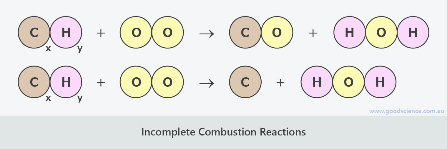 incomplete combustion reaction diagram