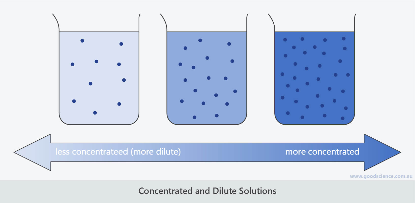 concentrated and dilute solutions