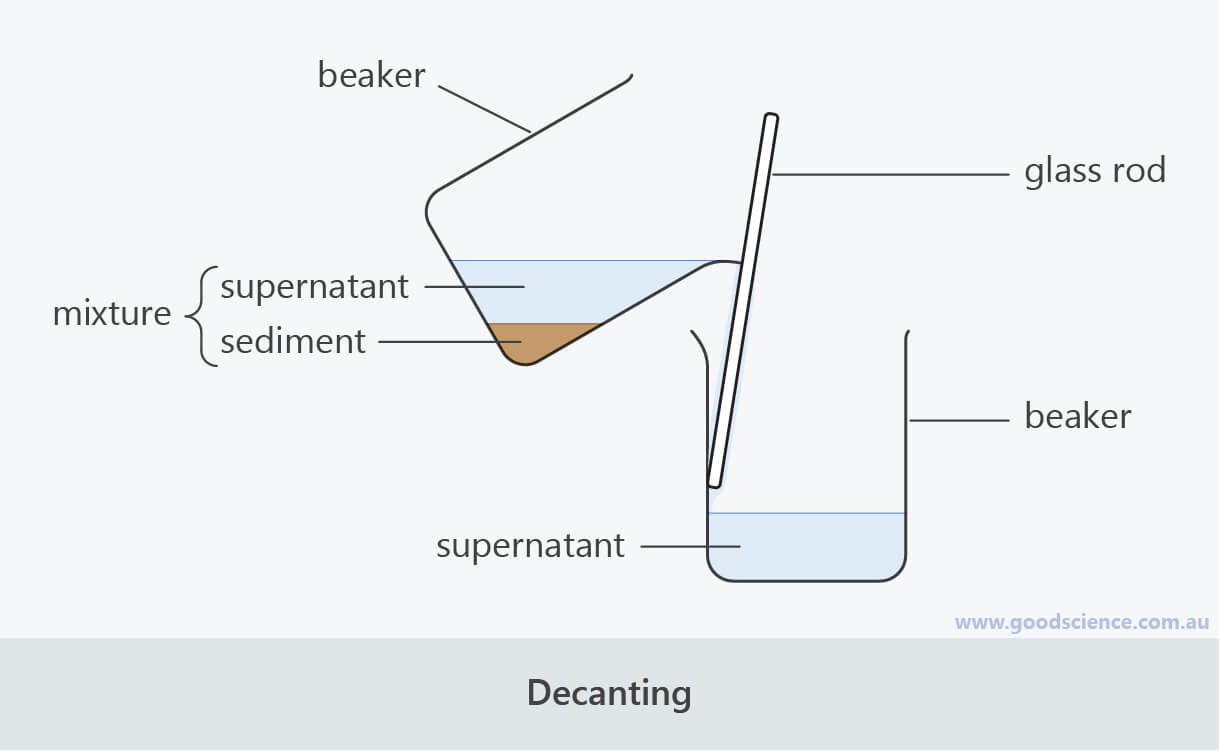 decanting labelled scientific laboratory diagram