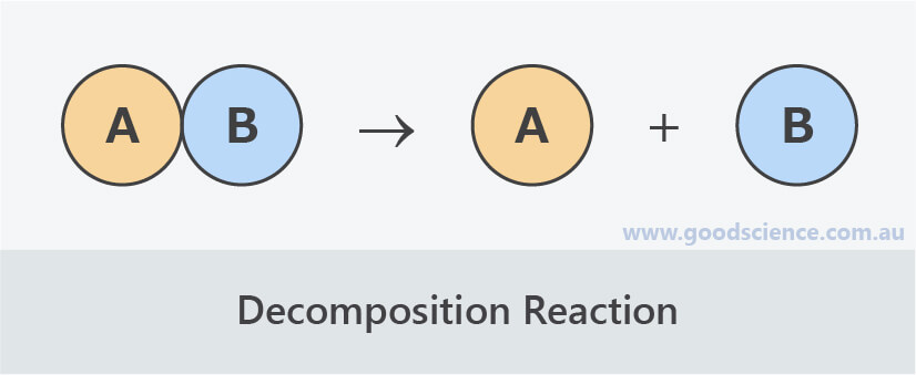 decomposition reaction diagram