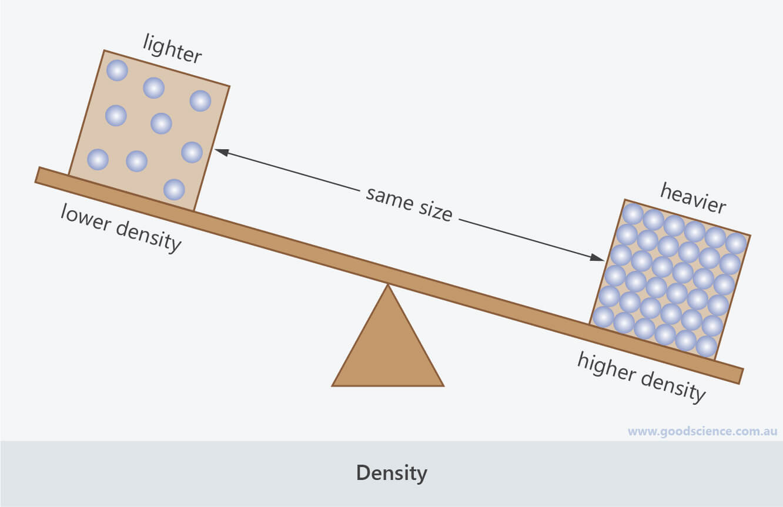 high low density seesaw mass volume