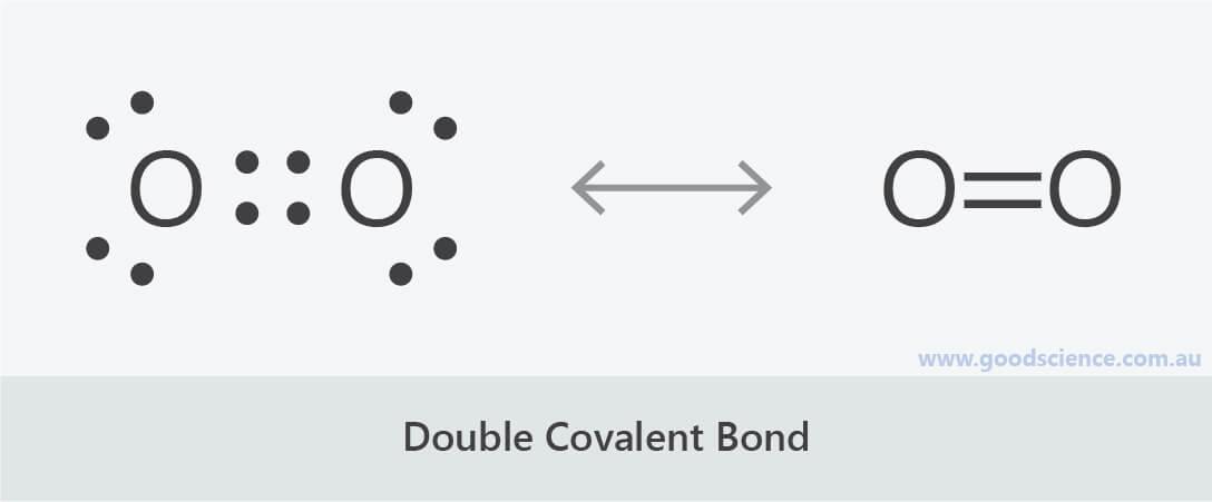 double covalent bond oxygen