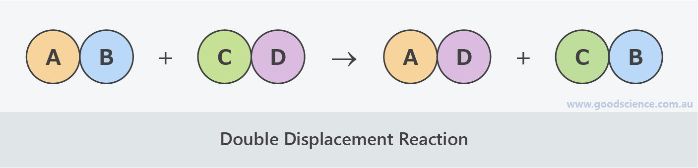double displacement reaction diagram