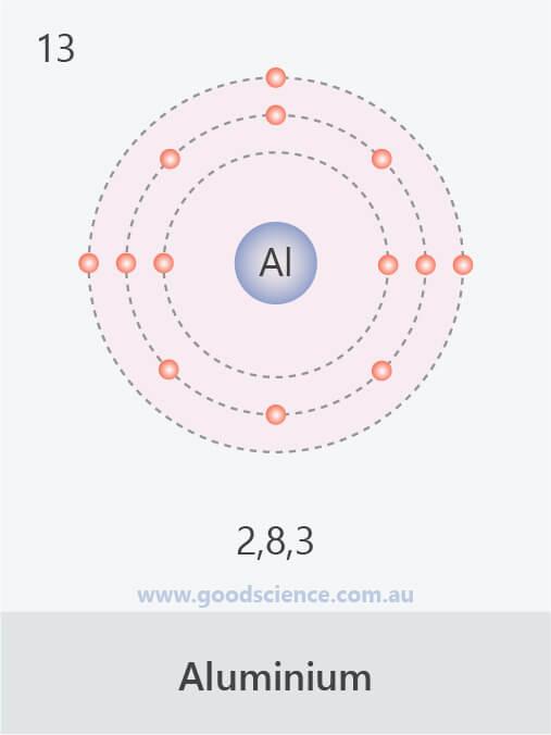 electron configuration aluminium
