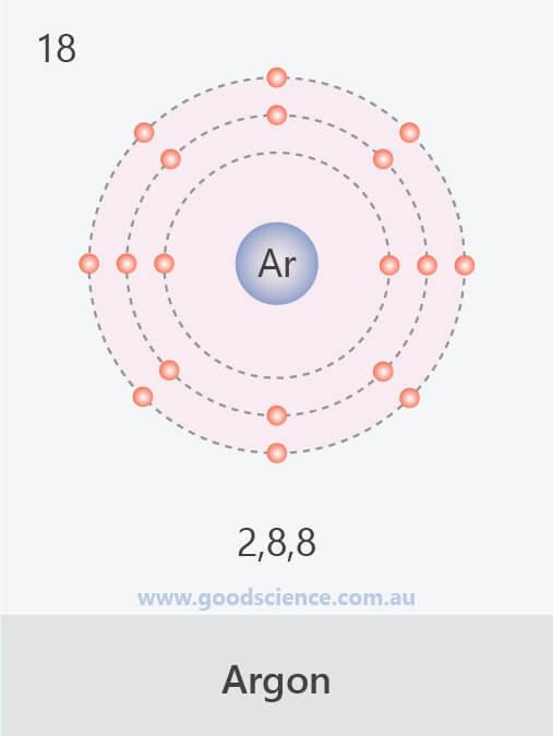 electron configuration argon