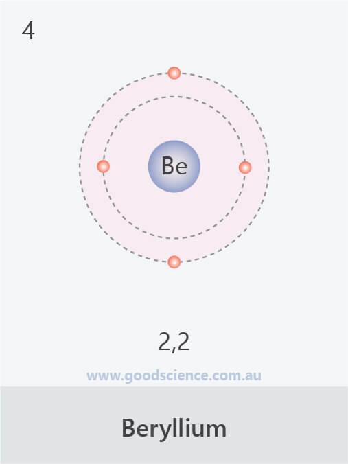 electron configuration beryllium