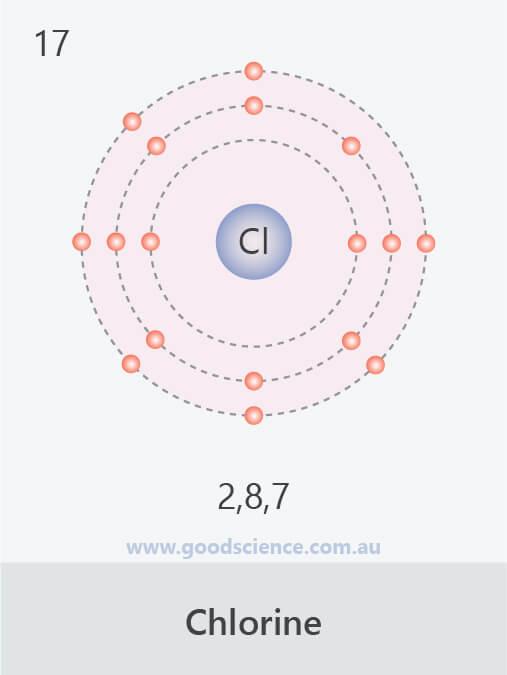 electron-configuration-chlorine