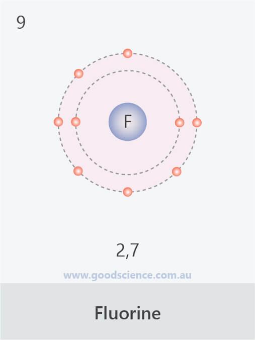 electron configuration fluorine