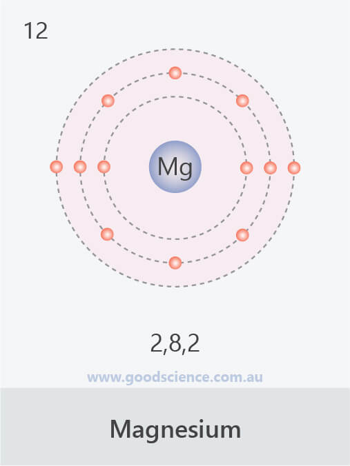 electron configuration magnesium