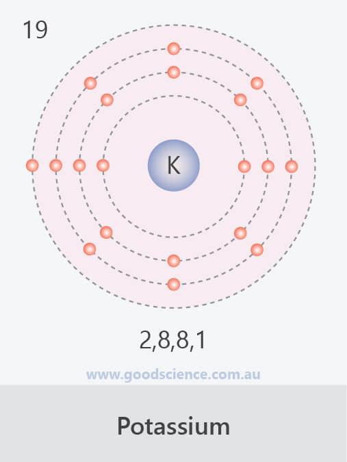 electron configuration potassium