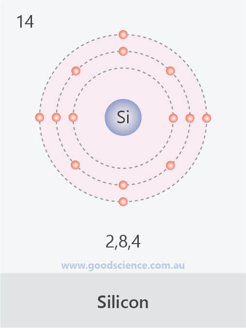 electron configuration silicon