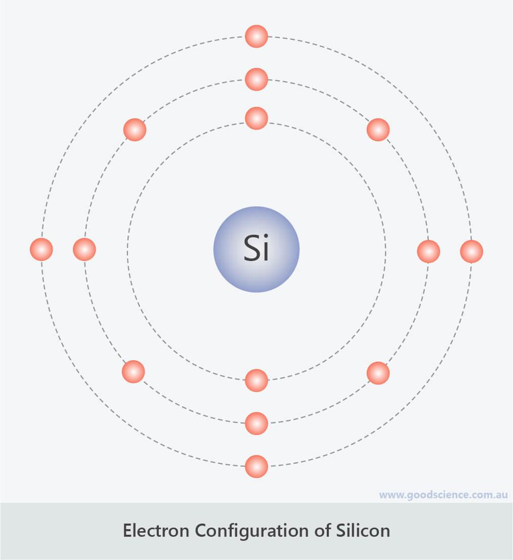 simple electron configuration silicon