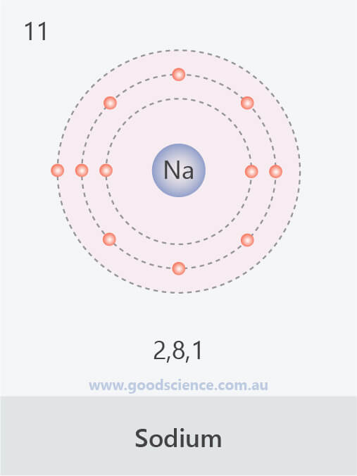 electron configuration sodium