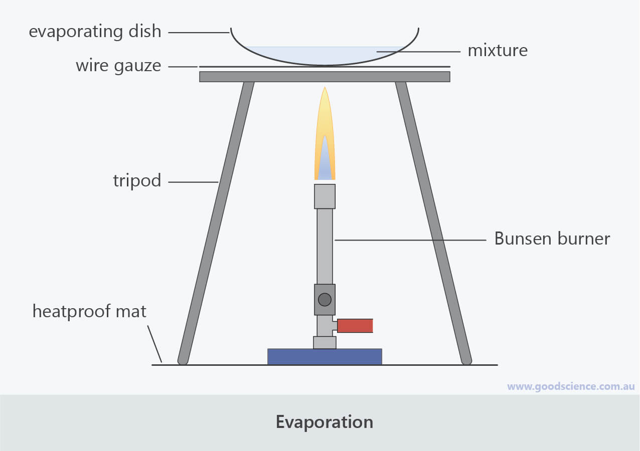 evaporation labelled scientific laboratory diagram