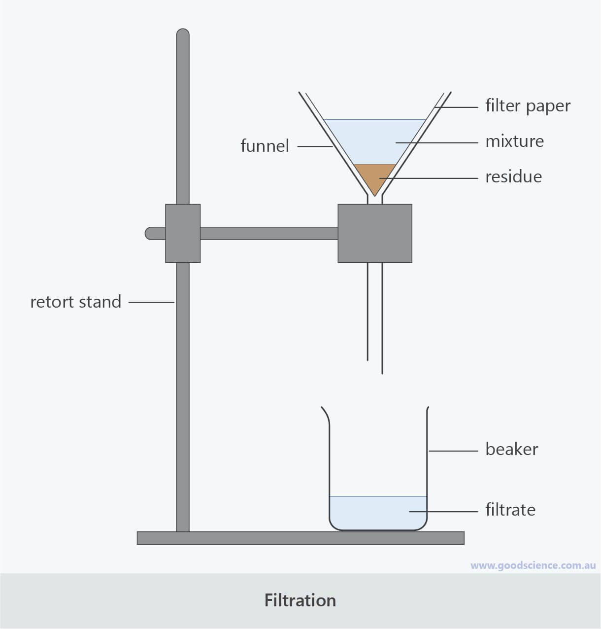 filtration labelled scientific laboratory diagram
