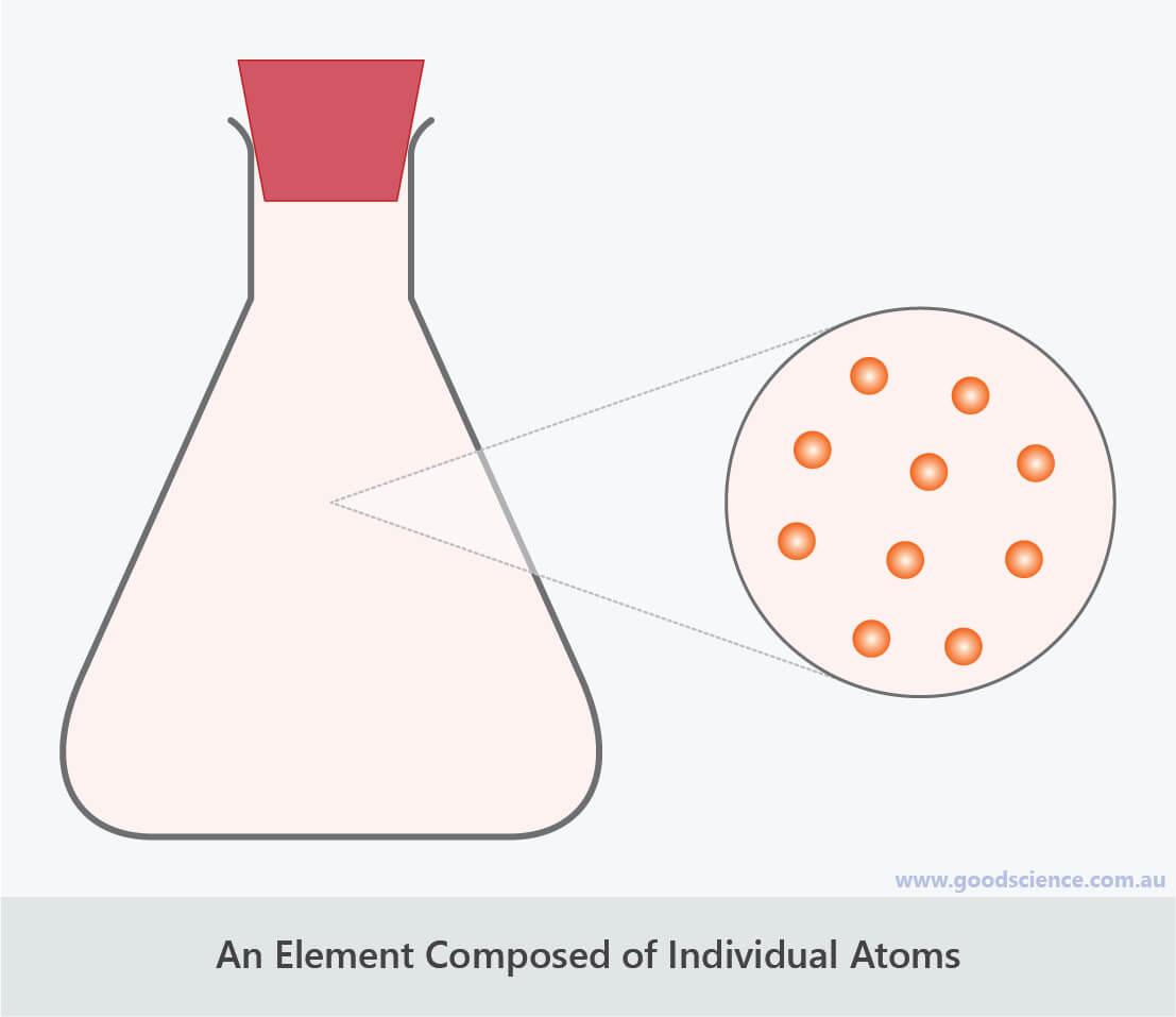 helium atoms individual monatomic