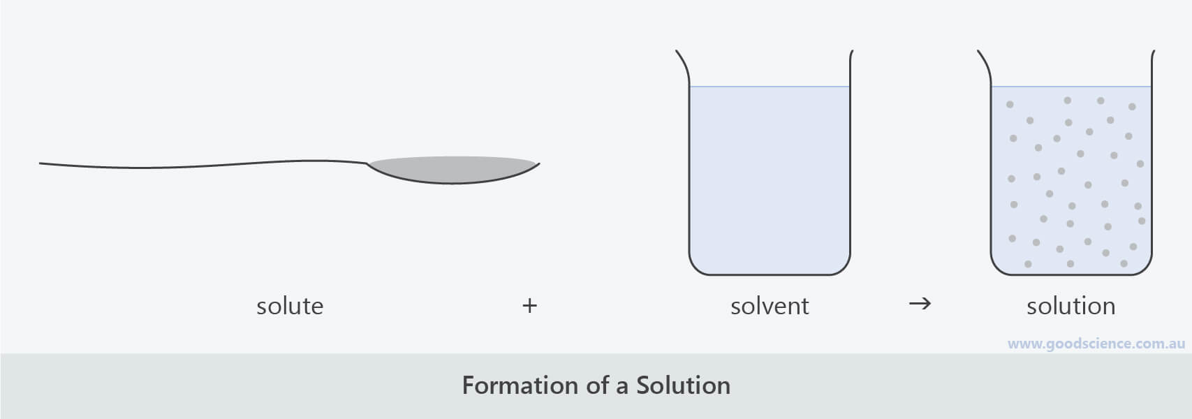 formation of a solution dissolving solute dissolution