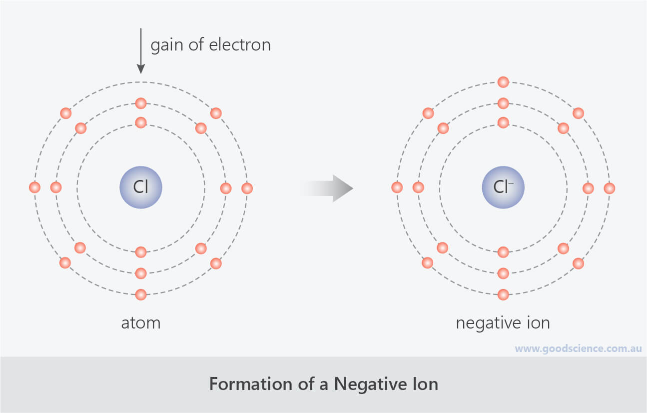 formation of negative chloride ion atom gain electrons