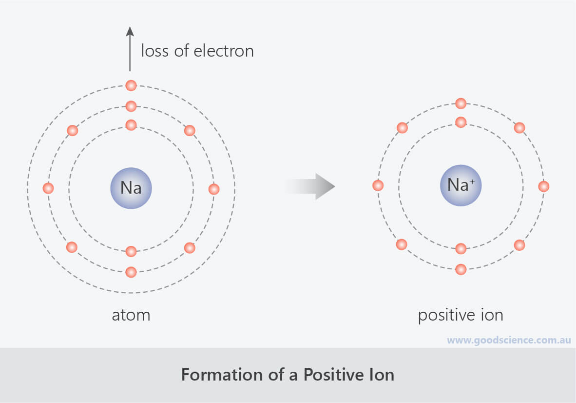 formation of positive sodium ion atom lose electrons