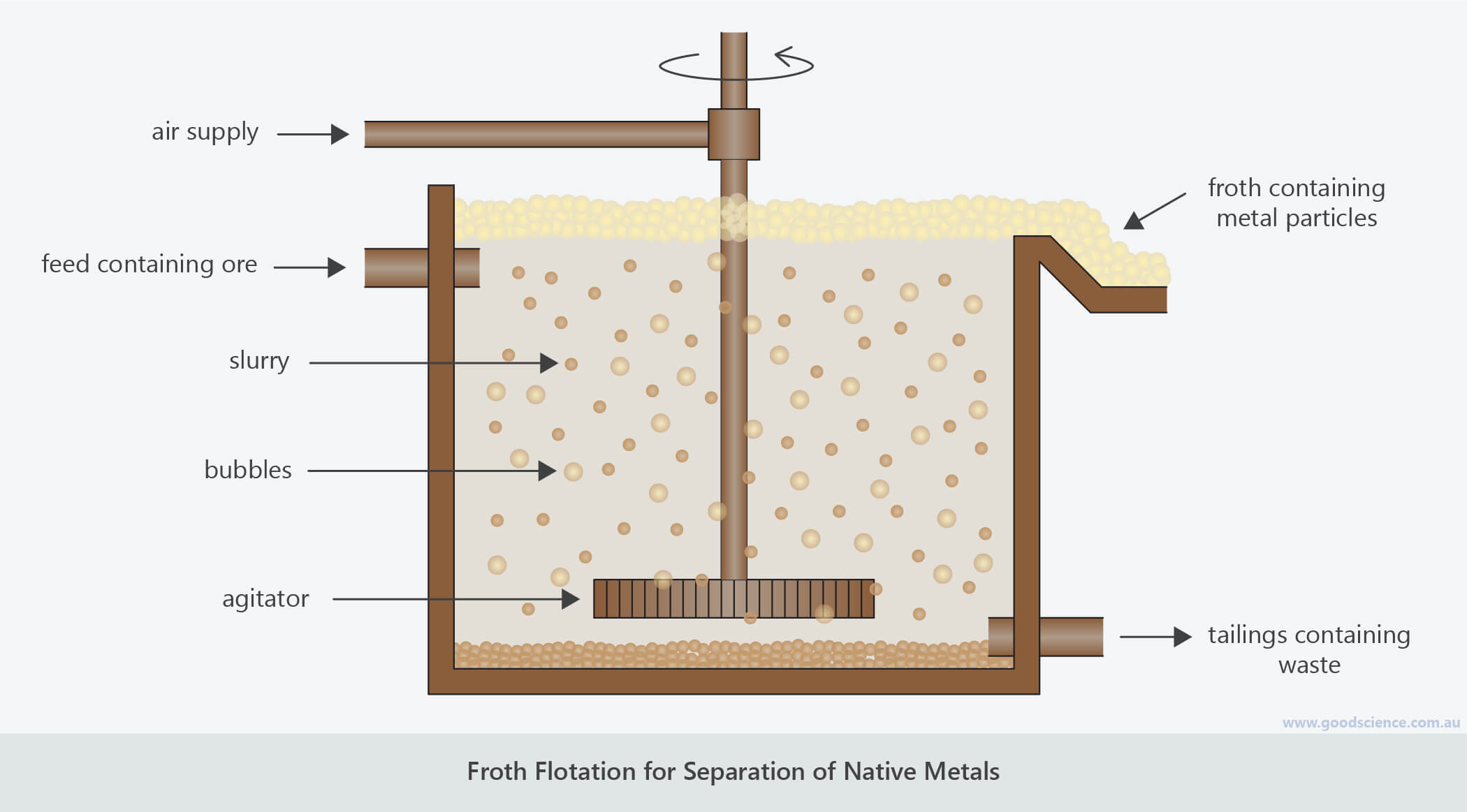 metal separation froth flotation