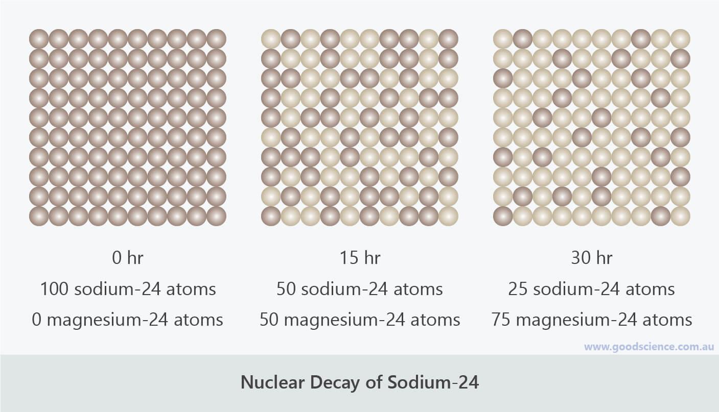 radioisotope half life