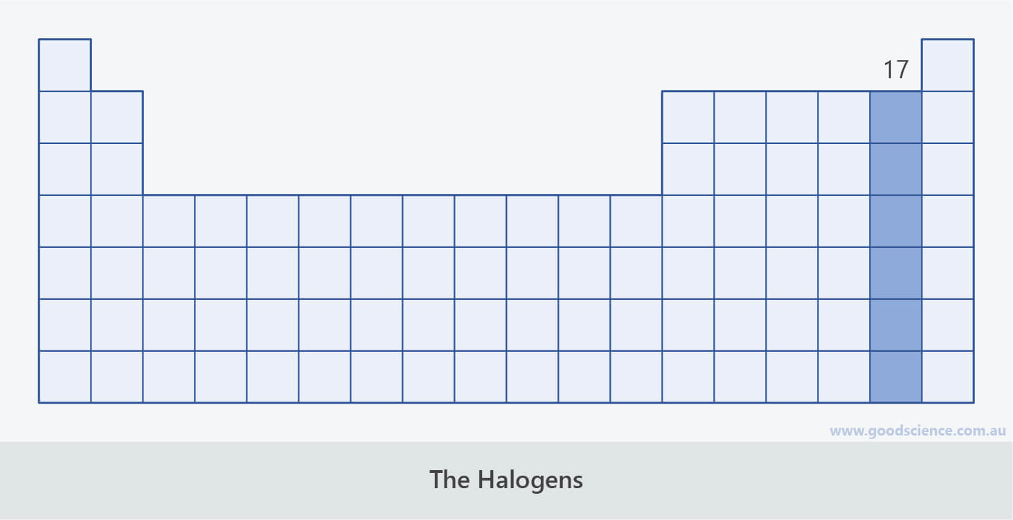 halogens group 17 periodic table