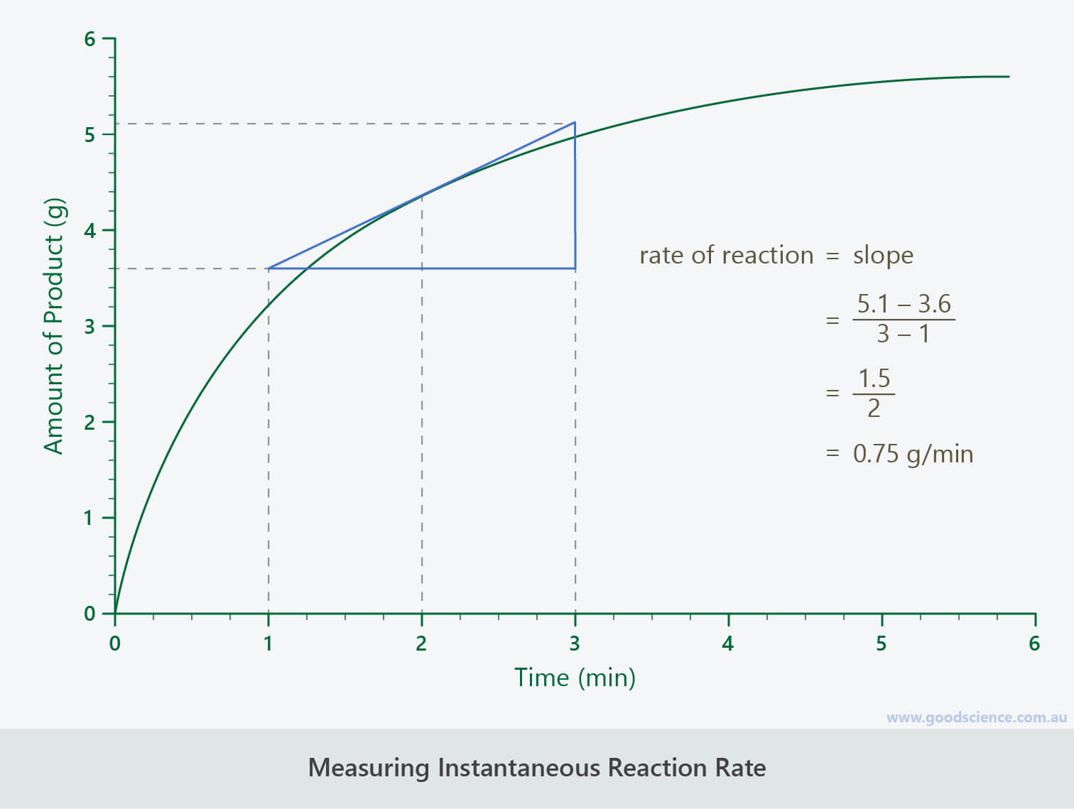 measuring instantaneous reaction rate graph calculation