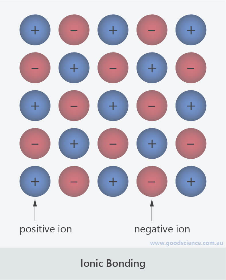 ionic bonding atom ion arrangement