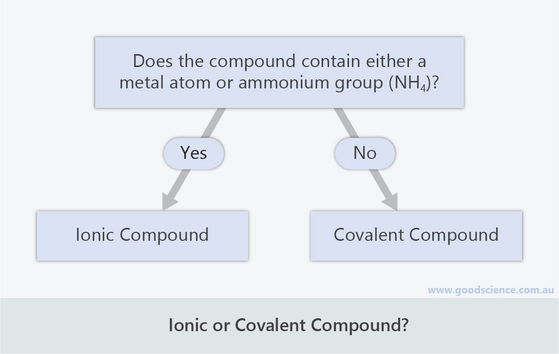 ionic or covalent compound classification