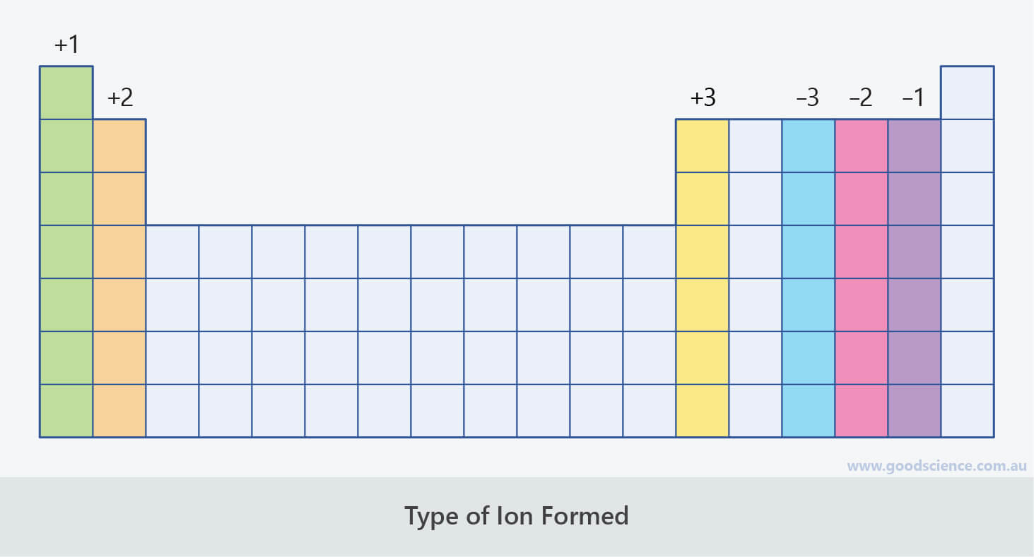 periodic table group valency ion charge