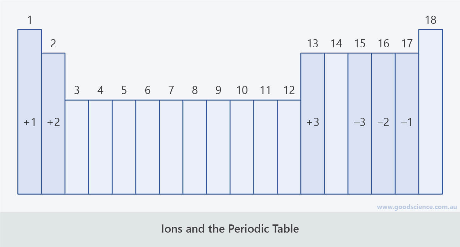 ions valency periodic table elements groups
