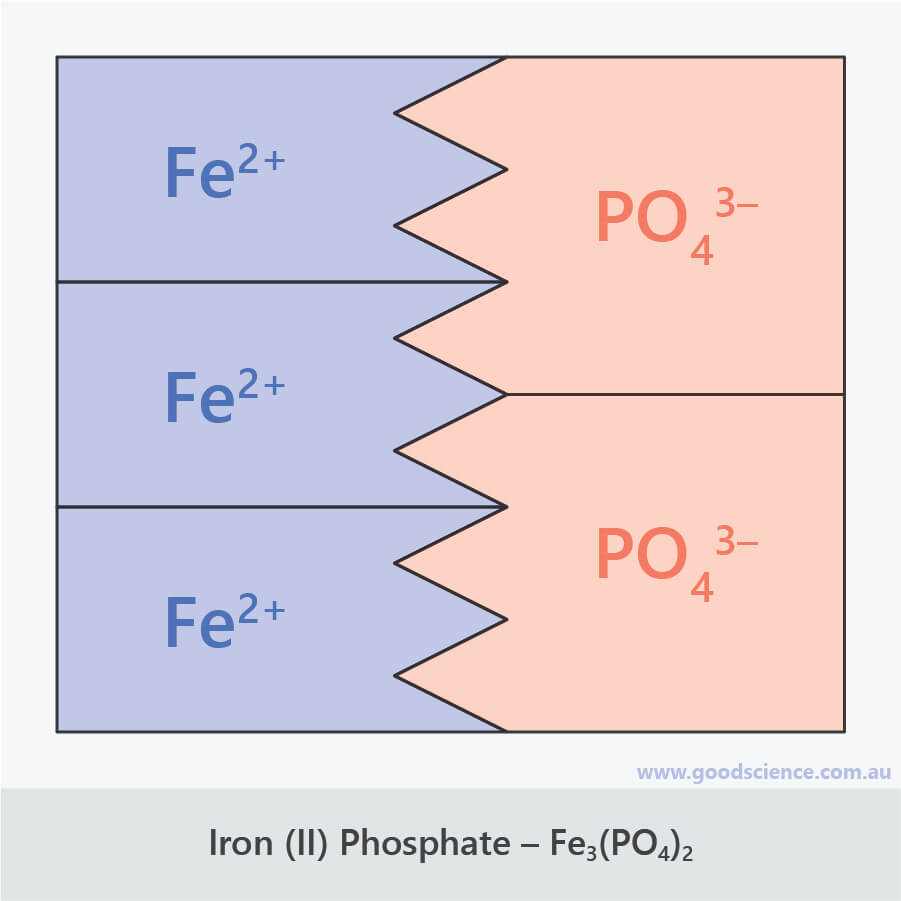 Fe3(PO4)2 iron ii phosphate ionic formula puzzle pieces