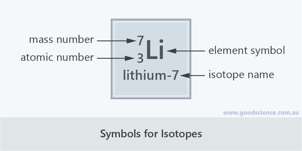 isotope symbols atomic mass number